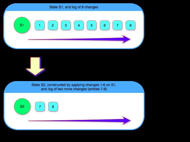 log-based-compaction