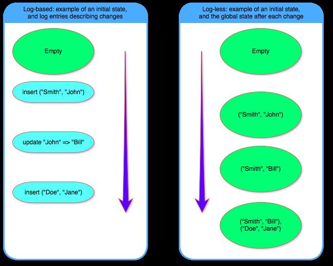 log-based vs. log-less2
